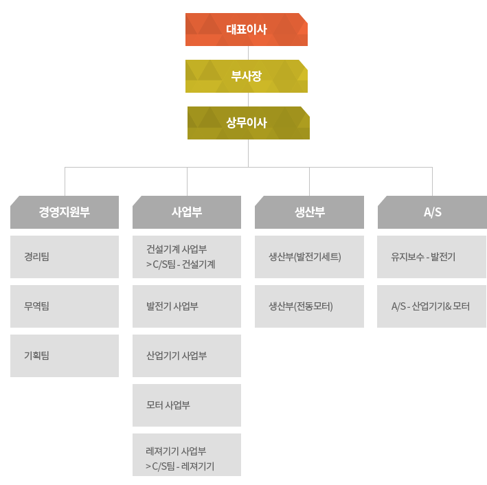 sub06회사소개_05조직